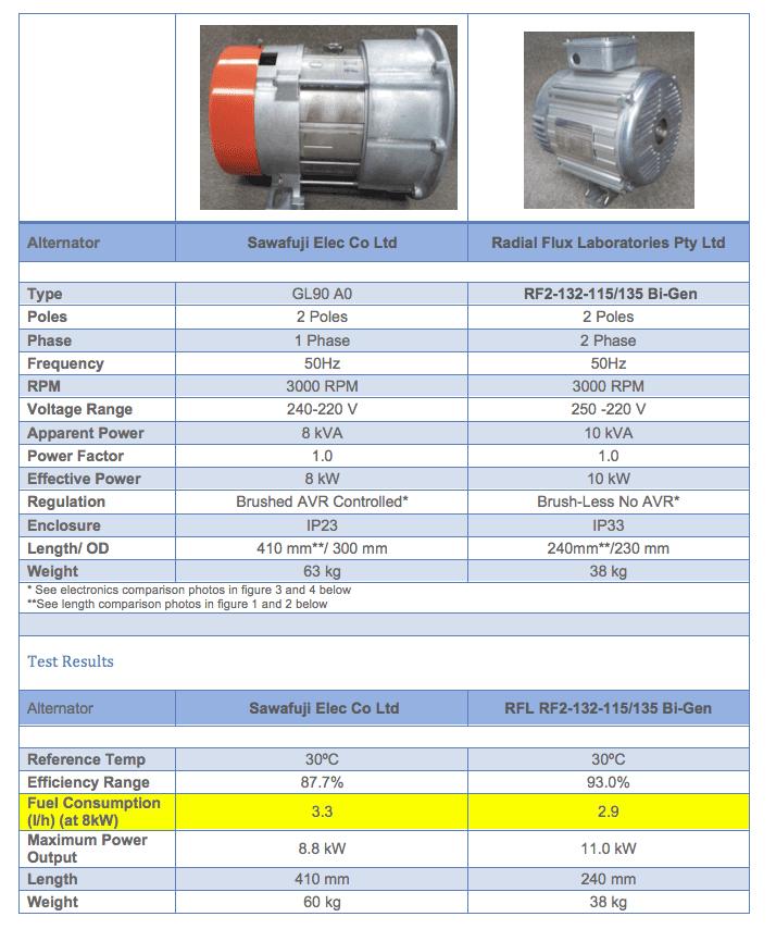 Rfl alternator versus kubota alternator rfl alternators comparison specification chart asfbconference2016 Images