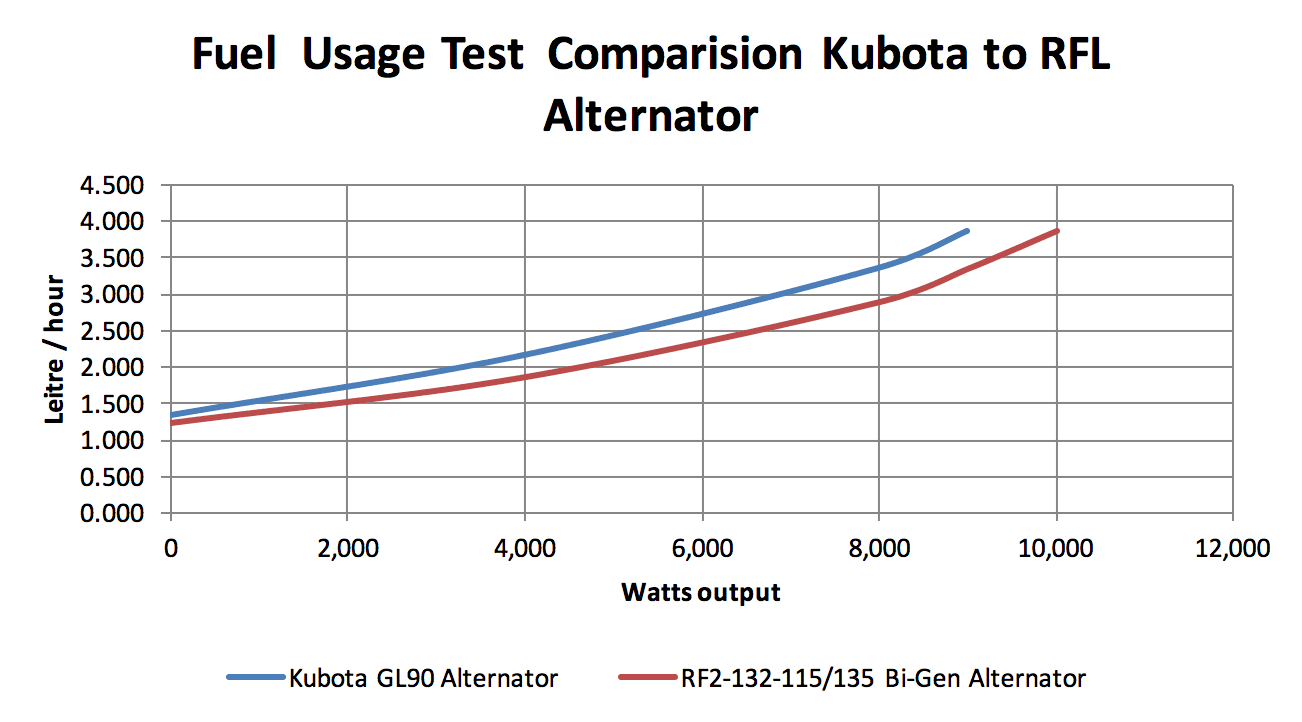 Fuel Usage Test Comparison