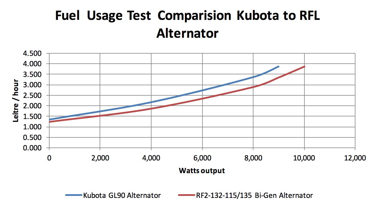 Fuel Usage Test Comparison