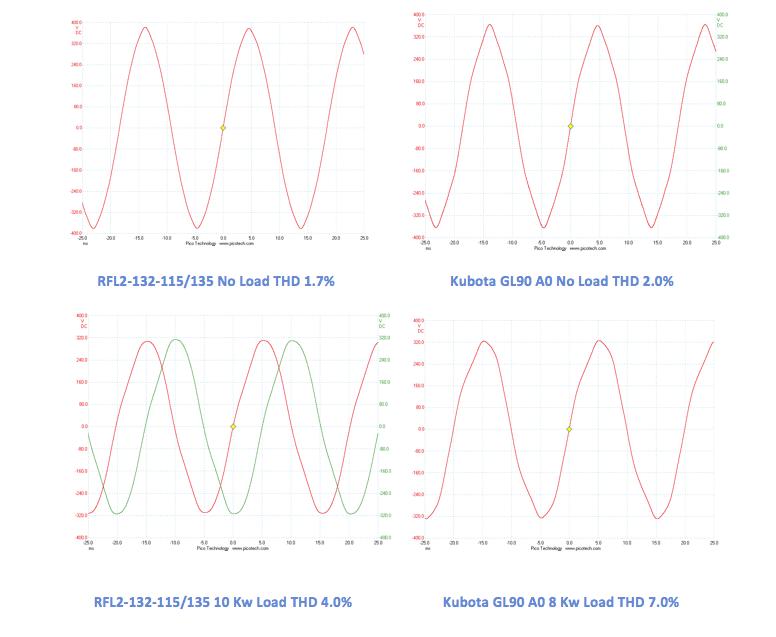 RFL waveform comparison