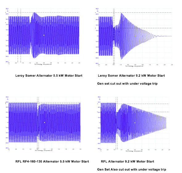 comparison chart of alternator performance